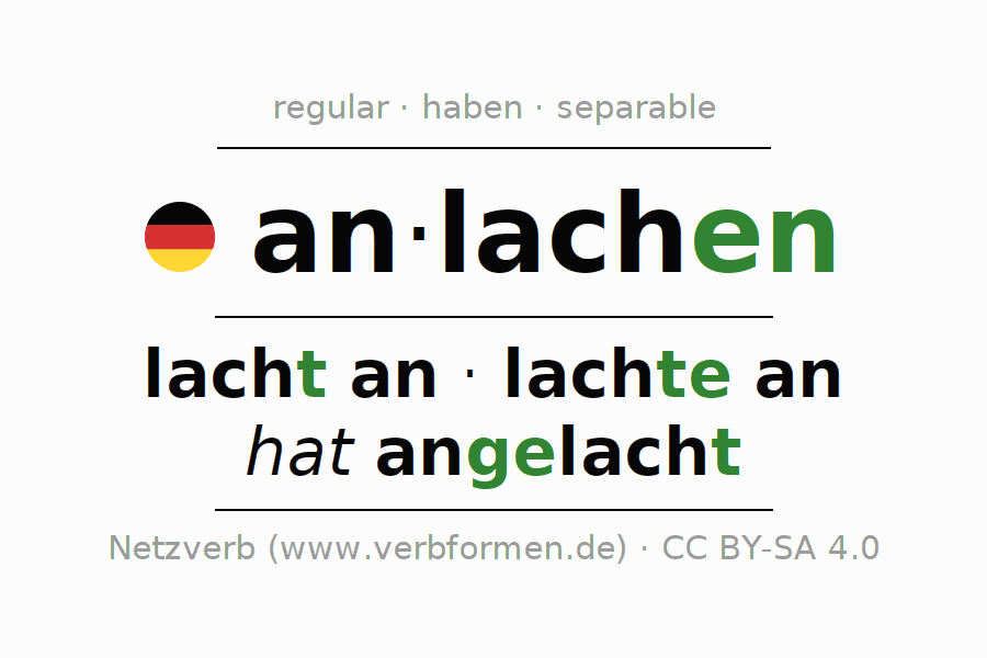 Entire conjugation of the German verb anlachen. All tenses and modes are clearly represented in a table.