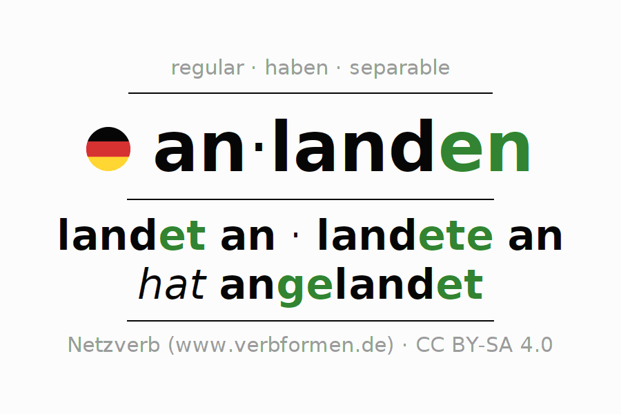 Entire conjugation of the German verb anlanden (ist). All tenses are clearly represented in a table.