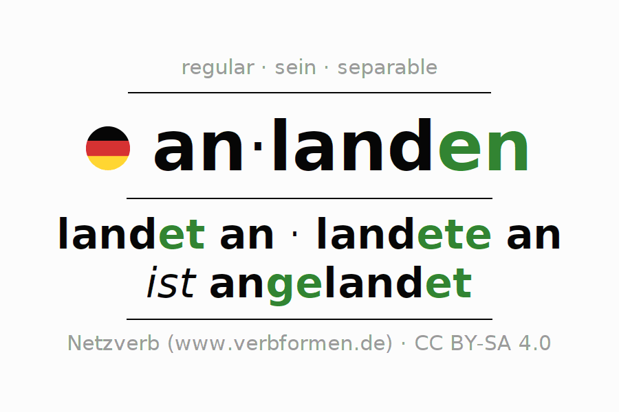 Entire conjugation of the German verb anlanden (hat). All tenses and modes are clearly represented in a table.