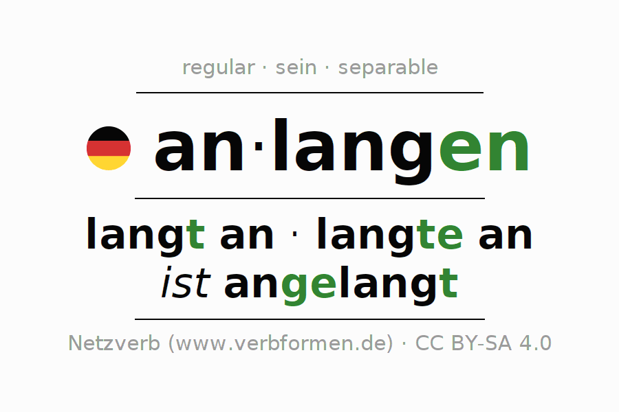 Entire conjugation of the German verb anlangen (ist). All tenses and modes are clearly represented in a table.