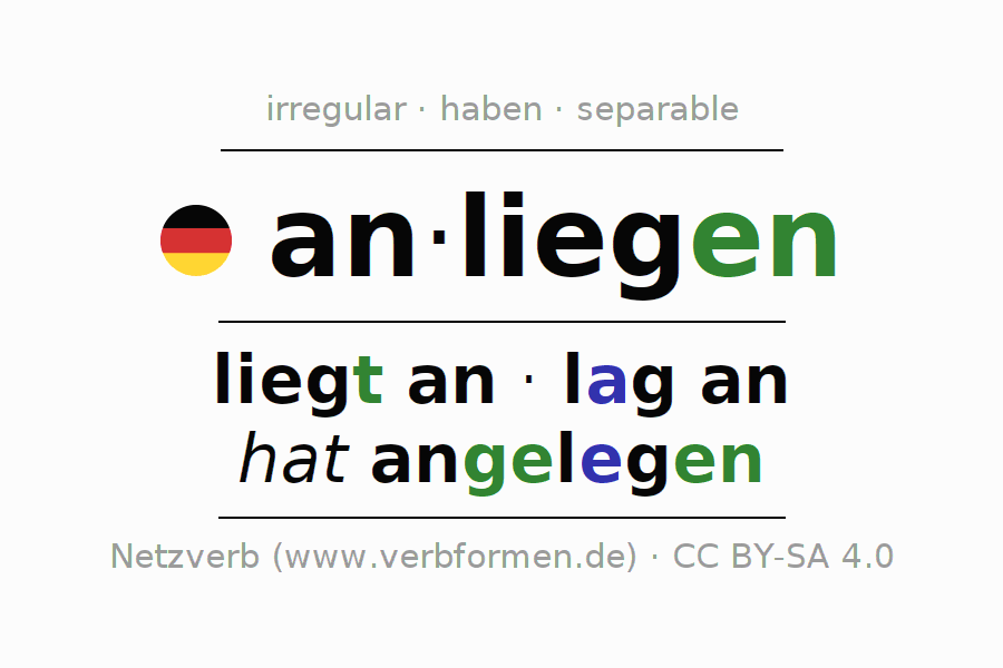 Conjugation of German verb anliegen (hat)
