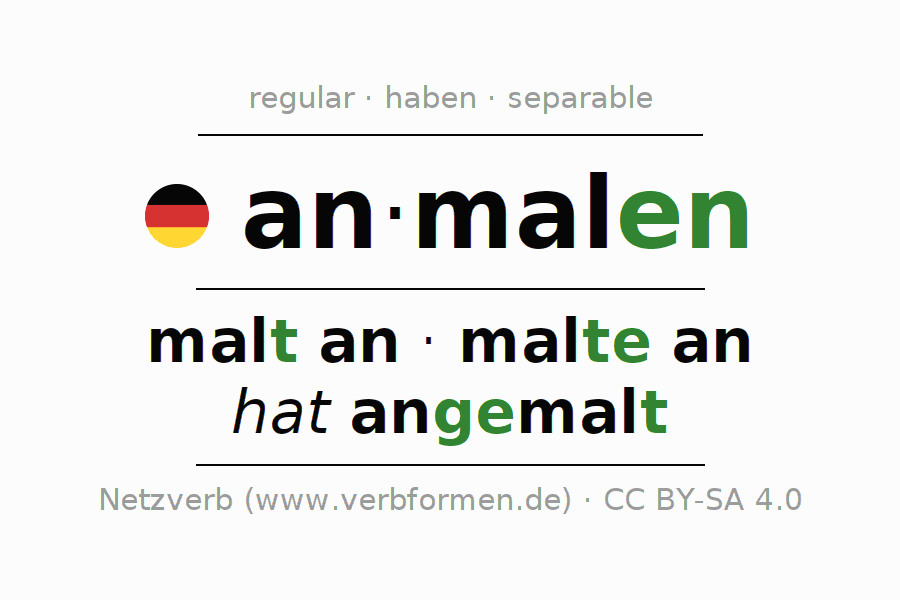 Entire conjugation of the German verb anmalen. All tenses are clearly represented in a table.