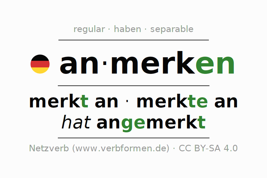 Entire conjugation of the German verb anmerken. All tenses are clearly represented in a table.