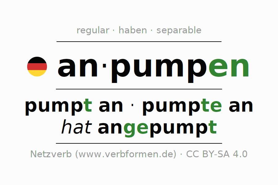 Entire conjugation of the German verb anpumpen. All tenses are clearly represented in a table.