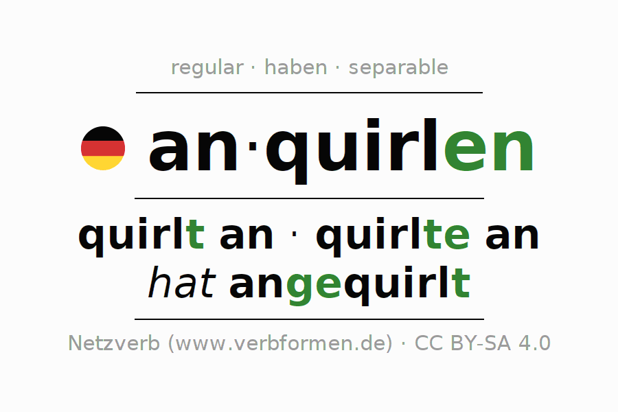 Entire conjugation of the German verb anquirlen. All tenses are clearly represented in a table.