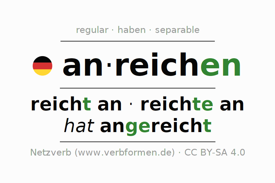 Entire conjugation of the German verb anreichen. All tenses are clearly represented in a table.
