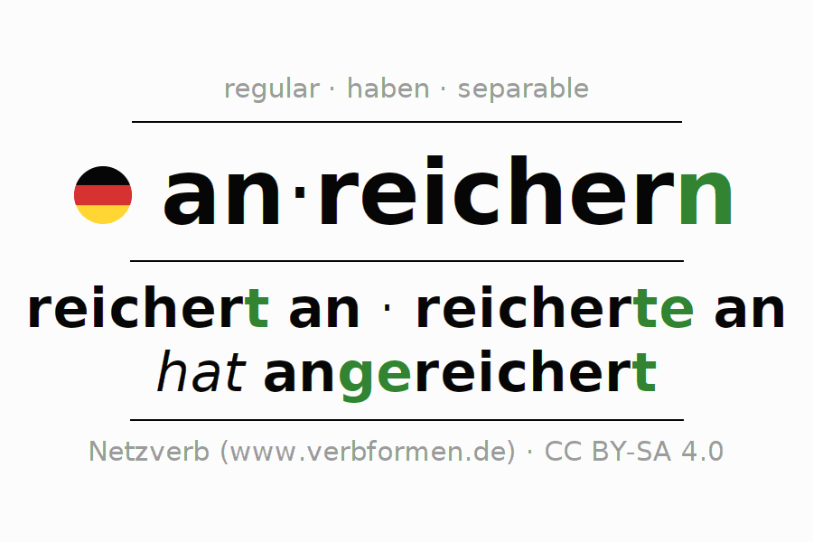 Entire conjugation of the German verb sich anreichern. All tenses are clearly represented in a table.