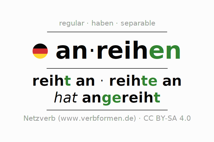 Entire conjugation of the German verb anreihen (regelm). All tenses and modes are clearly represented in a table.