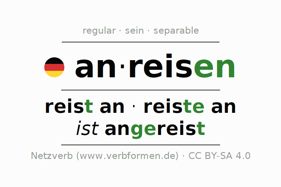 Conjugation of German verb anreisen