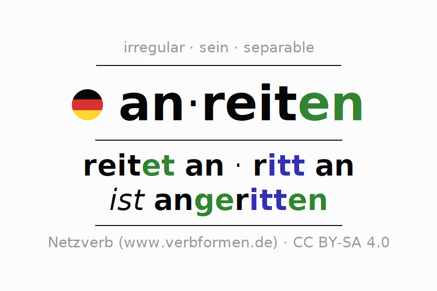 Entire conjugation of the German verb anreiten (hat). All tenses and modes are clearly represented in a table.
