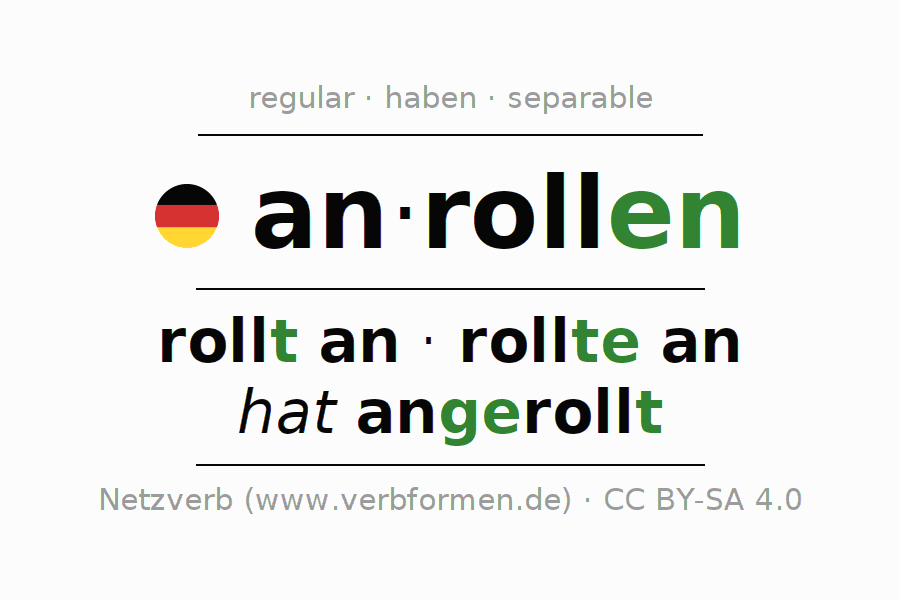 Entire conjugation of the German verb anrollen (ist). All tenses and modes are clearly represented in a table.
