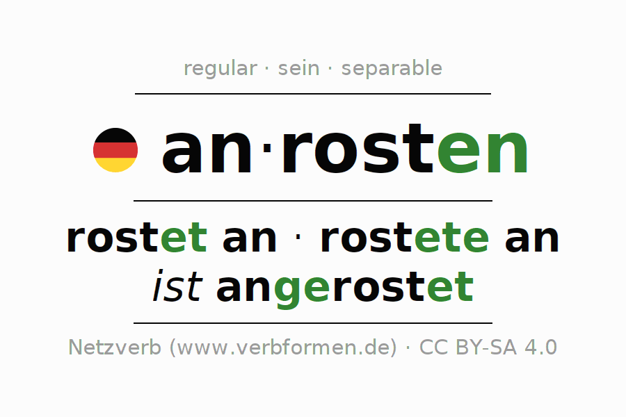 Entire conjugation of the German verb anrosten. All tenses are clearly represented in a table.