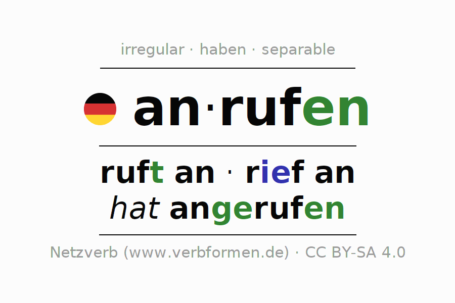 Entire conjugation of the German verb anrufen. All tenses are clearly represented in a table.