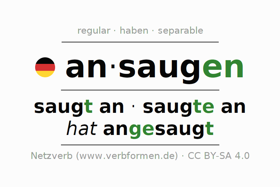 Entire conjugation of the German verb sich ansaugen (unr). All tenses and modes are clearly represented in a table.