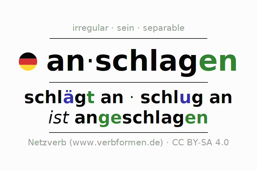 Entire conjugation of the German verb anschlagen (ist). All tenses are clearly represented in a table.