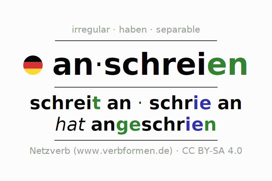 Entire conjugation of the German verb anschreien. All tenses and modes are clearly represented in a table.
