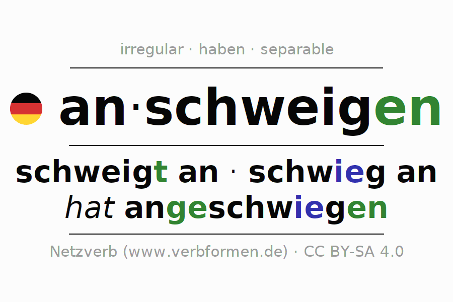 Entire conjugation of the German verb anschweigen. All tenses are clearly represented in a table.
