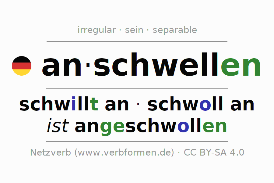 Entire conjugation of the German verb anschwellen. All tenses and modes are clearly represented in a table.
