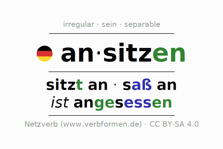 Entire conjugation of the German verb ansitzen (hat). All tenses and modes are clearly represented in a table.