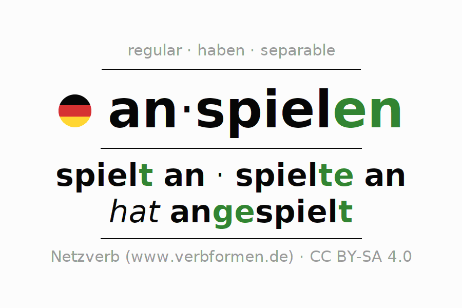 Entire conjugation of the German verb anspielen. All tenses are clearly represented in a table.