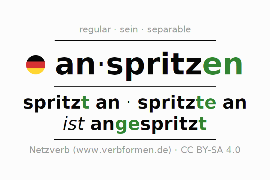 Entire conjugation of the German verb anspritzen (hat). All tenses are clearly represented in a table.