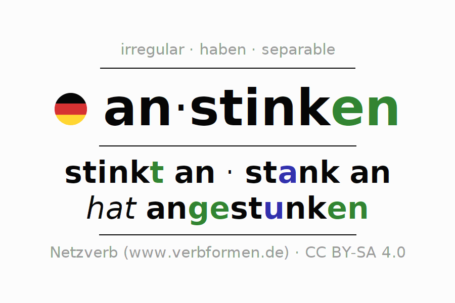 Entire conjugation of the German verb anstinken. All tenses are clearly represented in a table.
