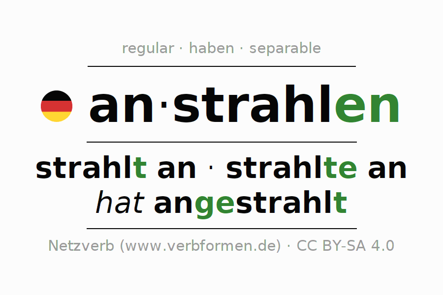 Entire conjugation of the German verb anstrahlen. All tenses and modes are clearly represented in a table.