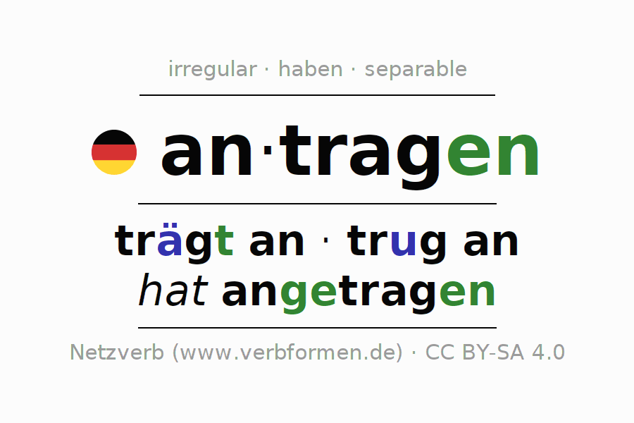 Entire conjugation of the German verb antragen. All tenses are clearly represented in a table.