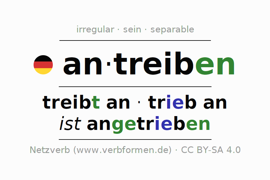 Entire conjugation of the German verb antreiben (hat). All tenses and modes are clearly represented in a table.