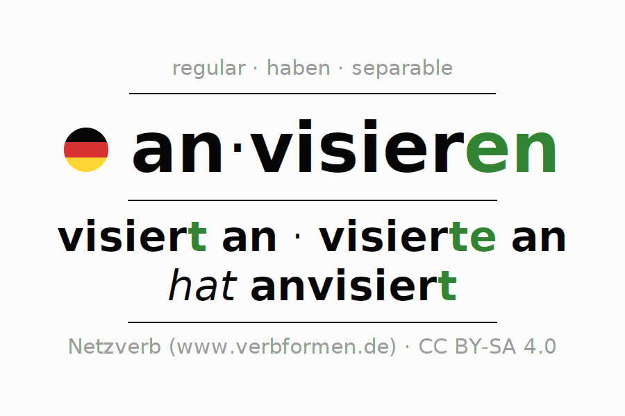 Conjugation of German verb anvisieren