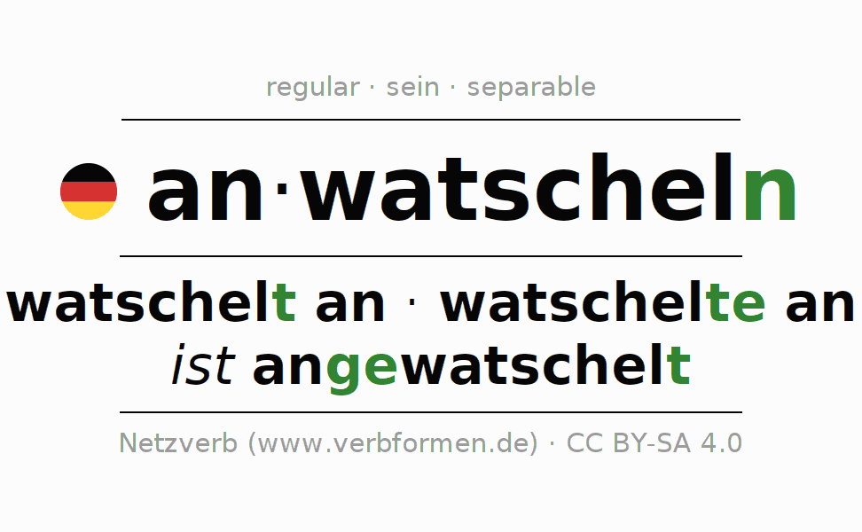Entire conjugation of the German verb anwatscheln. All tenses are clearly represented in a table.