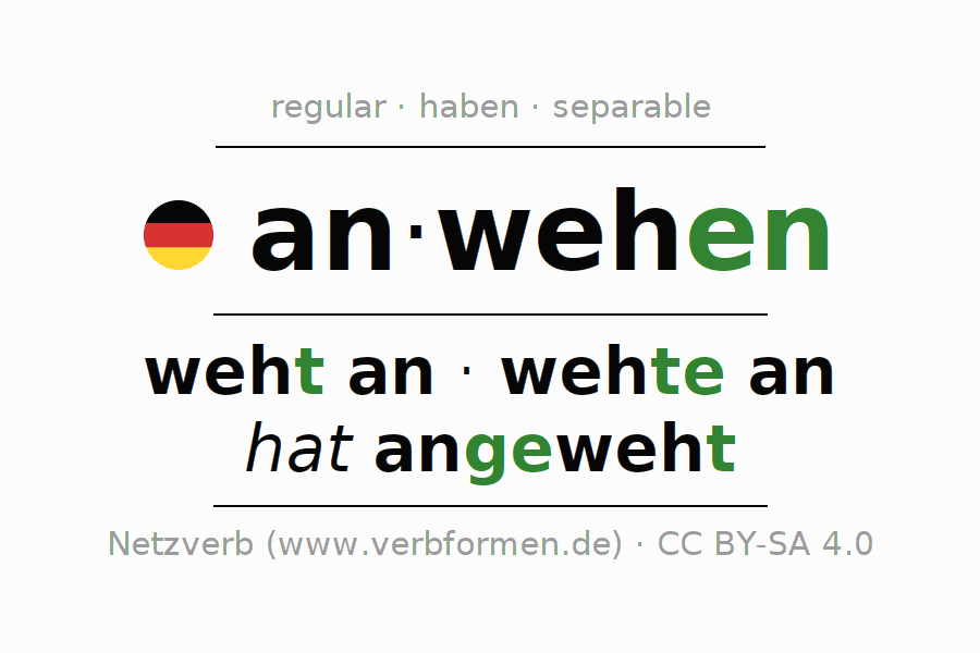 Entire conjugation of the German verb anwehen (hat). All tenses and modes are clearly represented in a table.