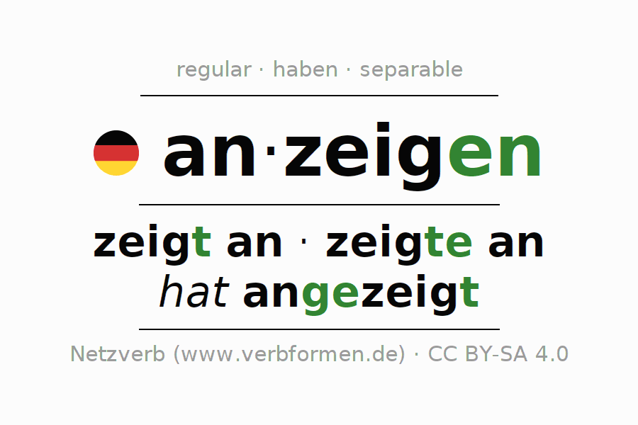 Entire conjugation of the German verb anzeigen. All tenses are clearly represented in a table.