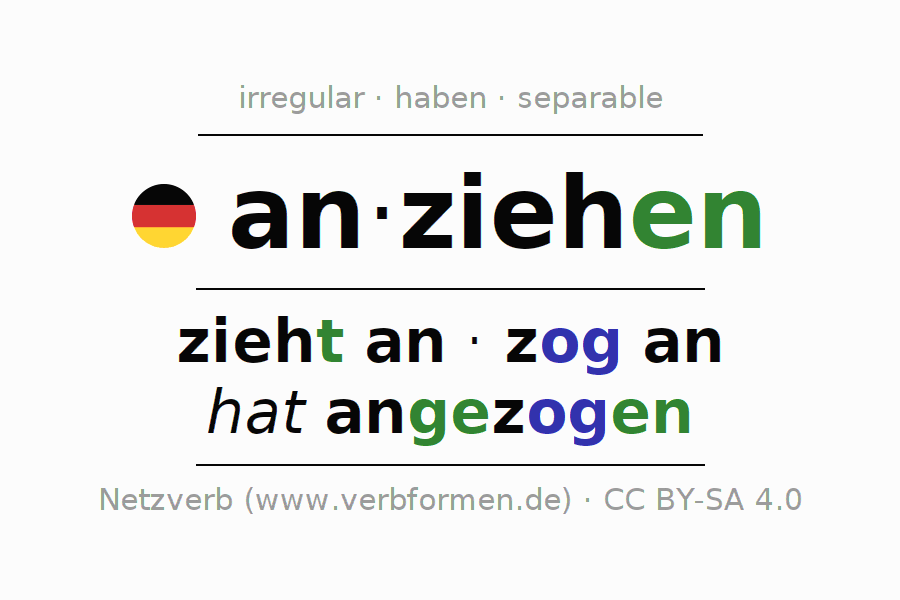 Entire conjugation of the German verb anziehen (ist). All tenses and modes are clearly represented in a table.
