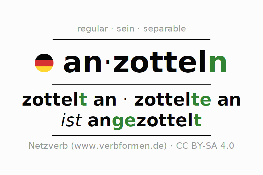 Entire conjugation of the German verb anzotteln. All tenses and modes are clearly represented in a table.