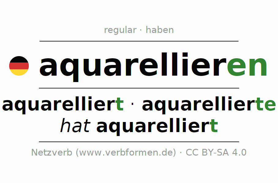 Entire conjugation of the German verb aquarellieren. All tenses are clearly represented in a table.