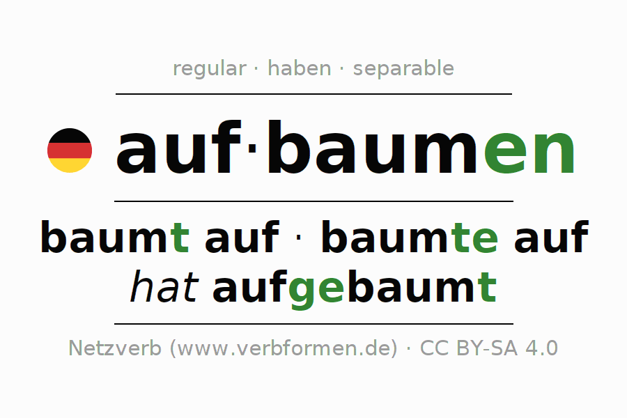 Entire conjugation of the German verb aufbaumen (hat). All tenses are clearly represented in a table.