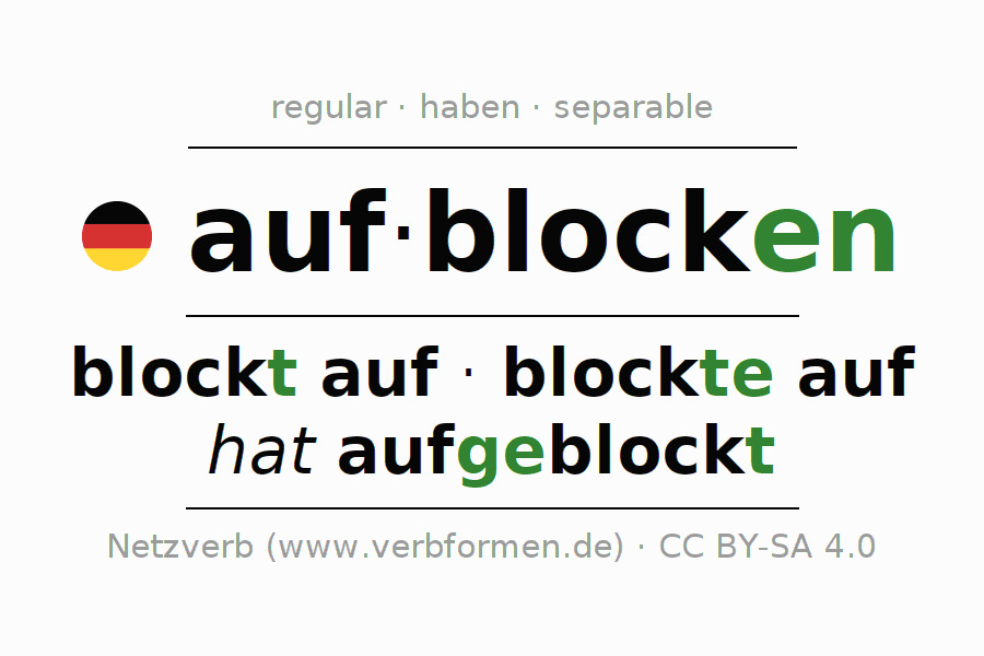 Entire conjugation of the German verb aufblocken. All tenses and modes are clearly represented in a table.