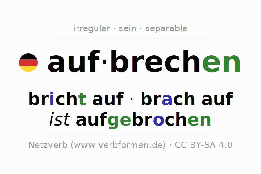 Entire conjugation of the German verb aufbrechen (hat). All tenses are clearly represented in a table.