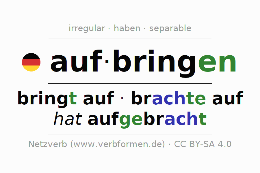 Entire conjugation of the German verb aufbringen. All tenses are clearly represented in a table.