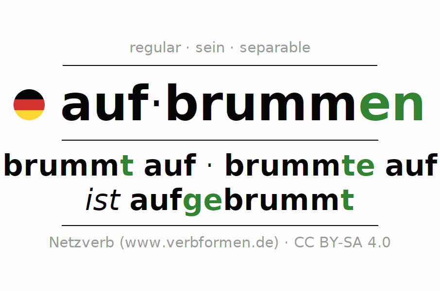 Entire conjugation of the German verb aufbrummen (hat). All tenses are clearly represented in a table.