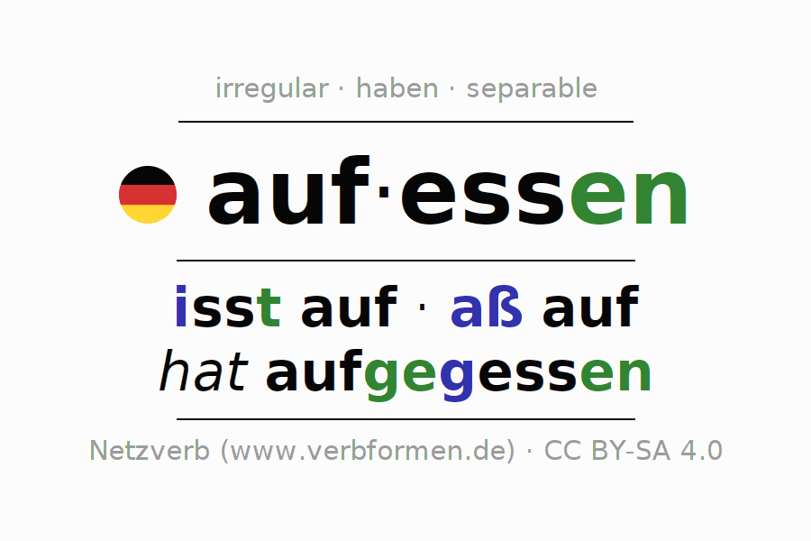 Entire conjugation of the German verb aufessen. All tenses are clearly represented in a table.