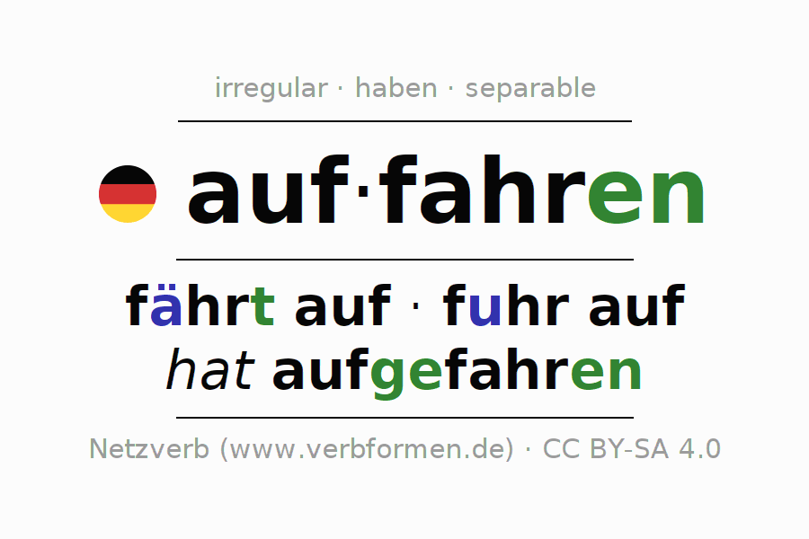 Entire conjugation of the German verb auffahren (hat). All tenses and modes are clearly represented in a table.
