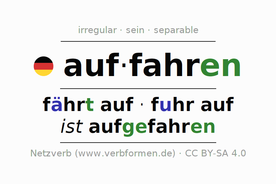 Entire conjugation of the German verb auffahren (ist). All tenses are clearly represented in a table.