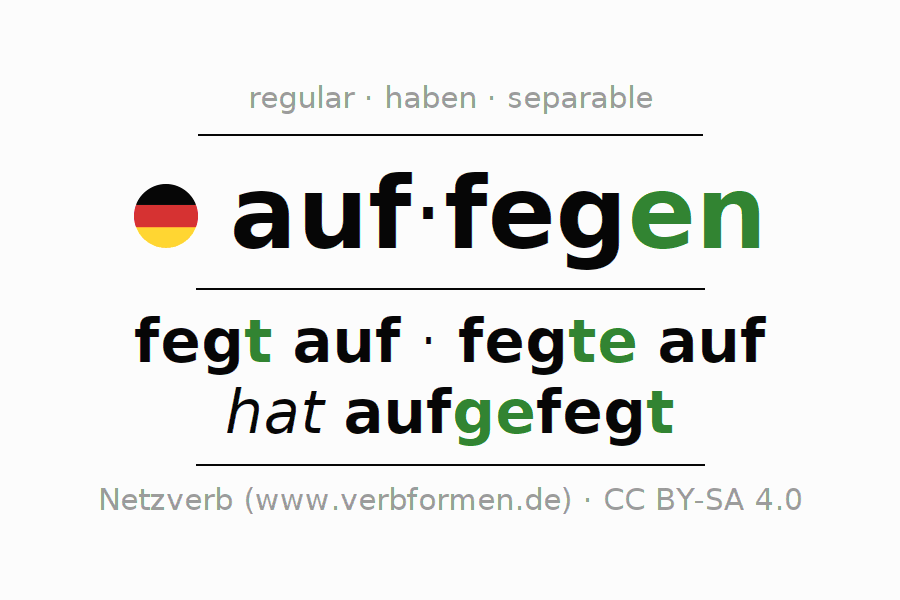 Entire conjugation of the German verb auffegen. All tenses are clearly represented in a table.
