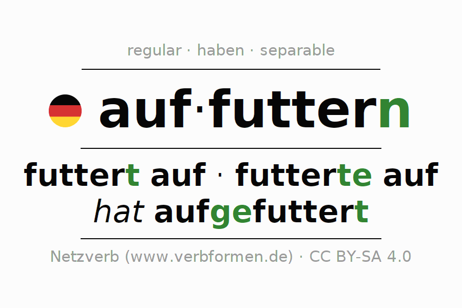 Entire conjugation of the German verb auffuttern. All tenses are clearly represented in a table.