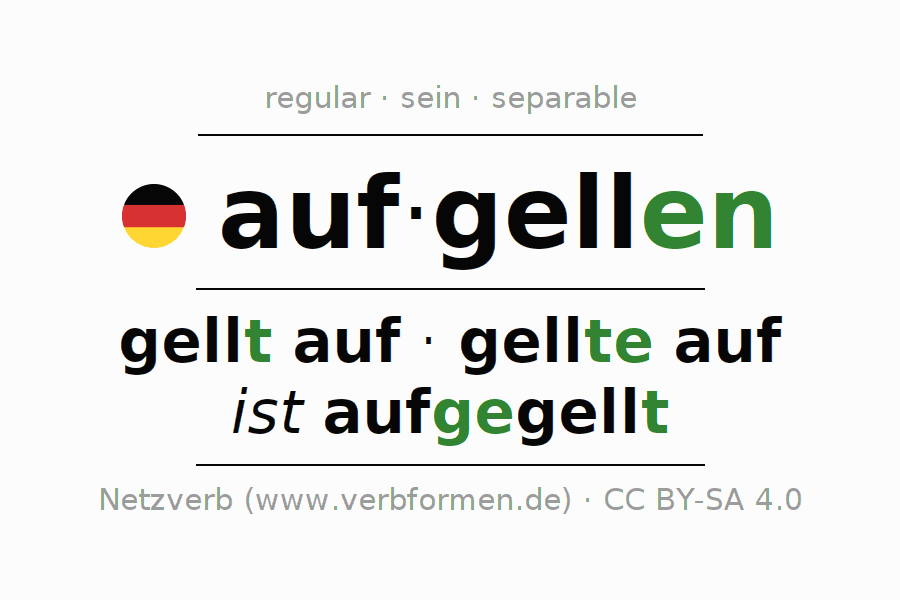 Entire conjugation of the German verb aufgellen. All tenses are clearly represented in a table.