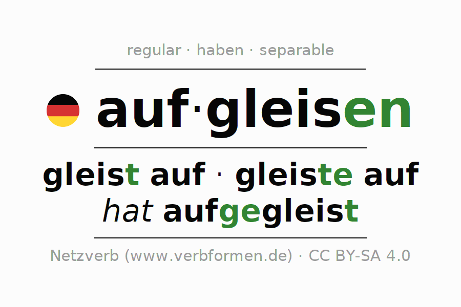 Entire conjugation of the German verb aufgleisen. All tenses and modes are clearly represented in a table.