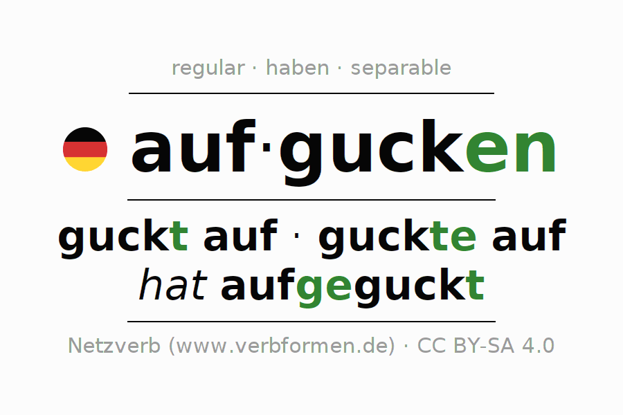 Entire conjugation of the German verb aufgucken. All tenses are clearly represented in a table.