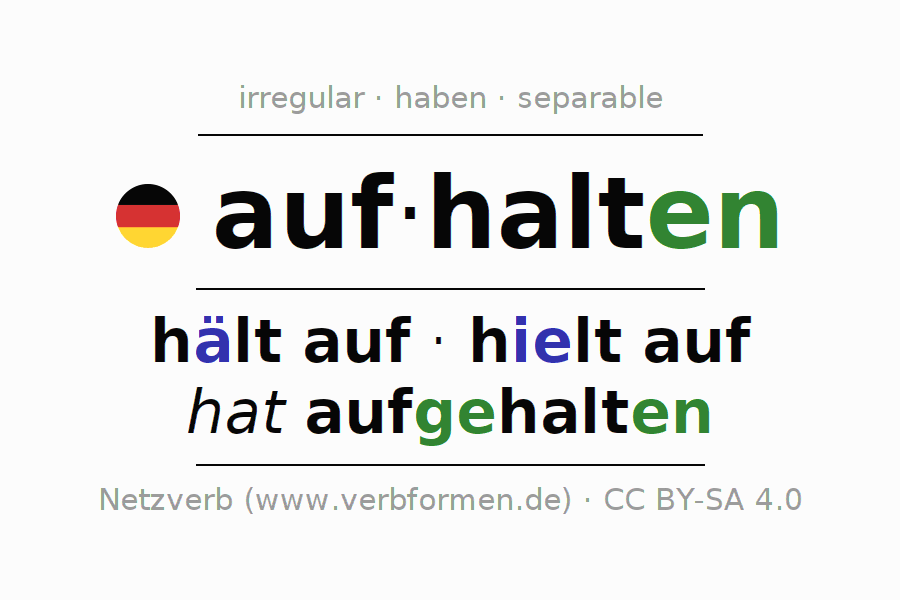 Entire conjugation of the German verb aufhalten. All tenses are clearly represented in a table.